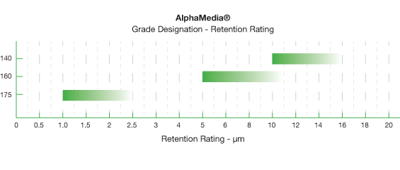 Alpha Media Grades and Micron Retention Ratings