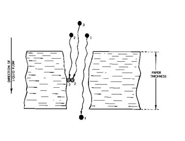 Depth Filtration - Adsorption